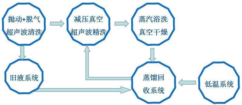 自动三槽电机马达零件清洗机的清洗流程